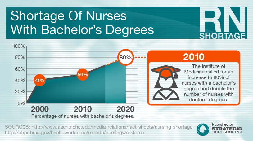 The Nursing Shortage: Exploring the Situation and Solutions