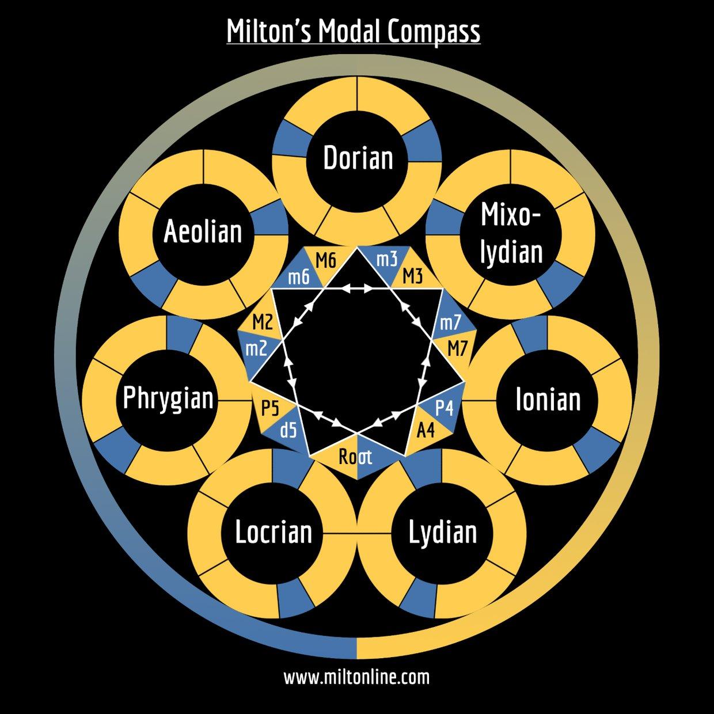 Milton's Modal Compass