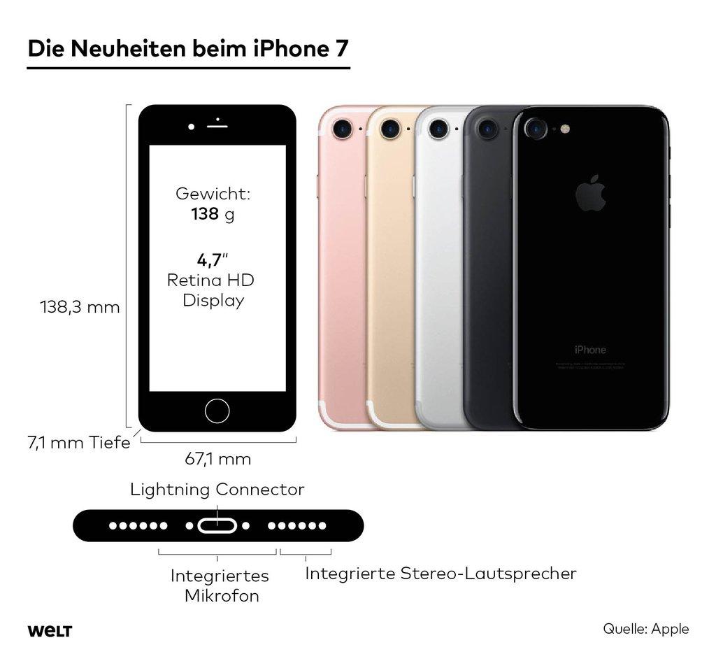 Das Neue Iphone 7