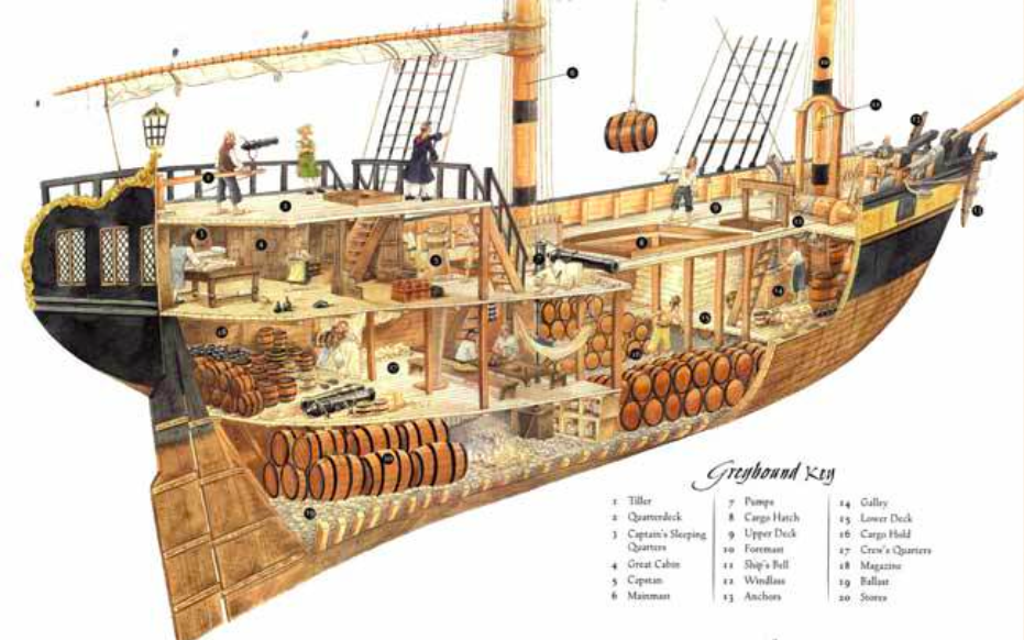 Remix Of Read A Pirate Ship Diagram