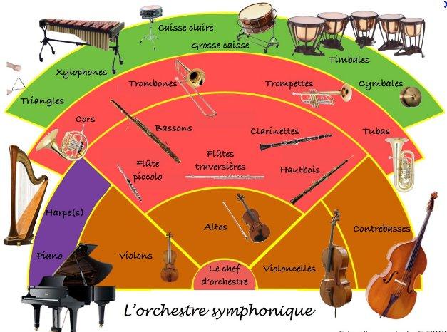 L' orchestre symphonique ...