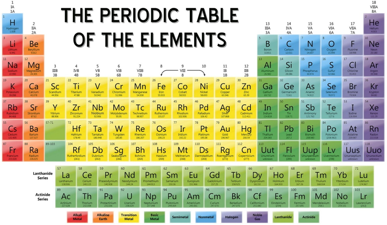 Periodic table solids liquids and gases gallery periodic table periodic table solids liquids gases choice image periodic table the periodic table by katie wf thinglink gamestrikefo Choice Image