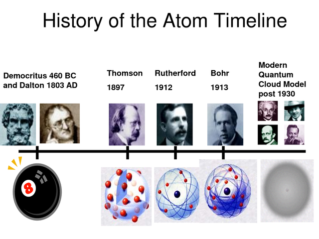 the history of the atom [pdf]free history of the atom model answer key download book history of the atom model answer keypdf hydrogen - wikipedia sun, 15 jul 2018 13:37:00 gmt.