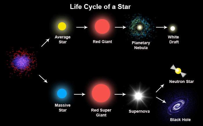 Red Giant Stars: Facts, Definition & the Future of the Su...