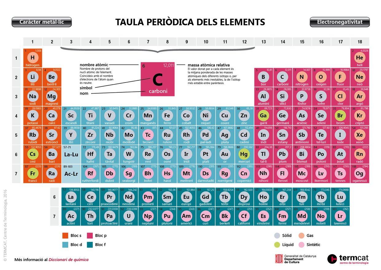 Taula periòdica dels elements