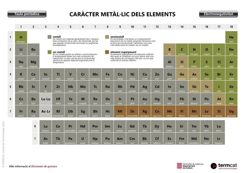 Caràcter metàl·lic dels elements