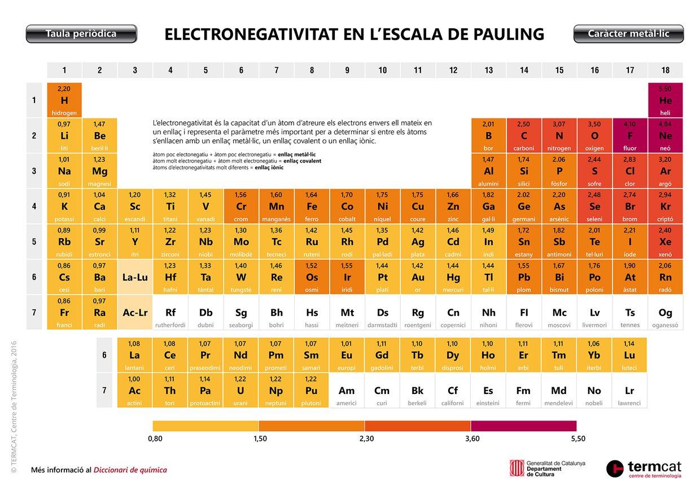 Electronegativitat en l'escala de Pauling