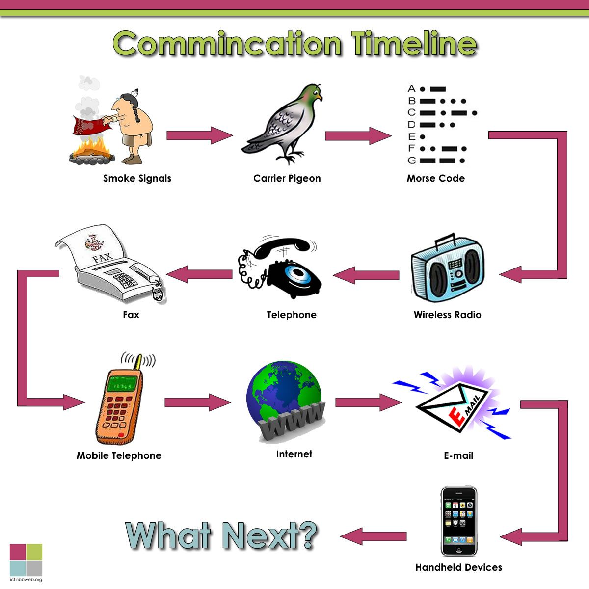 history of communication thinglink history of communication