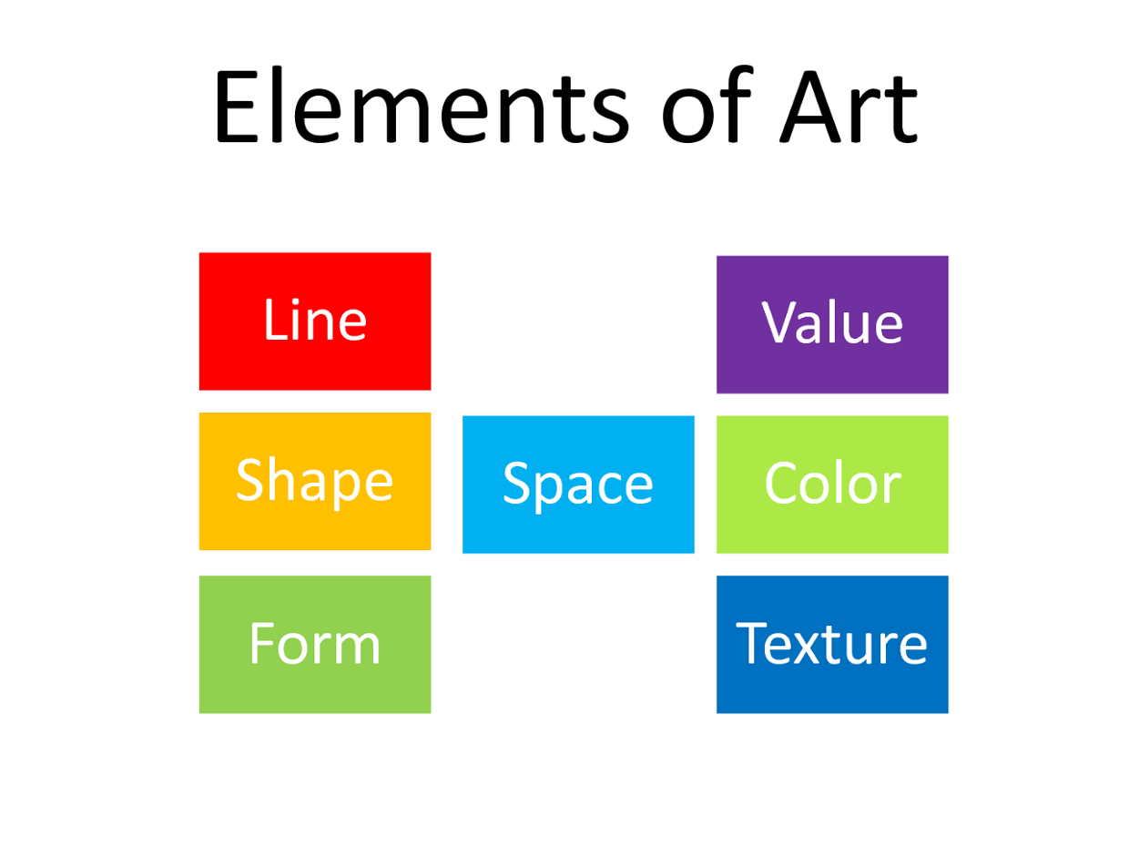 How Many Elements Of Art Are There : The seven elements of art thinglink