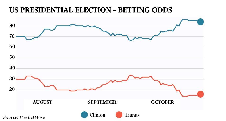 Us election betting odds australia dota 2 betting lounger