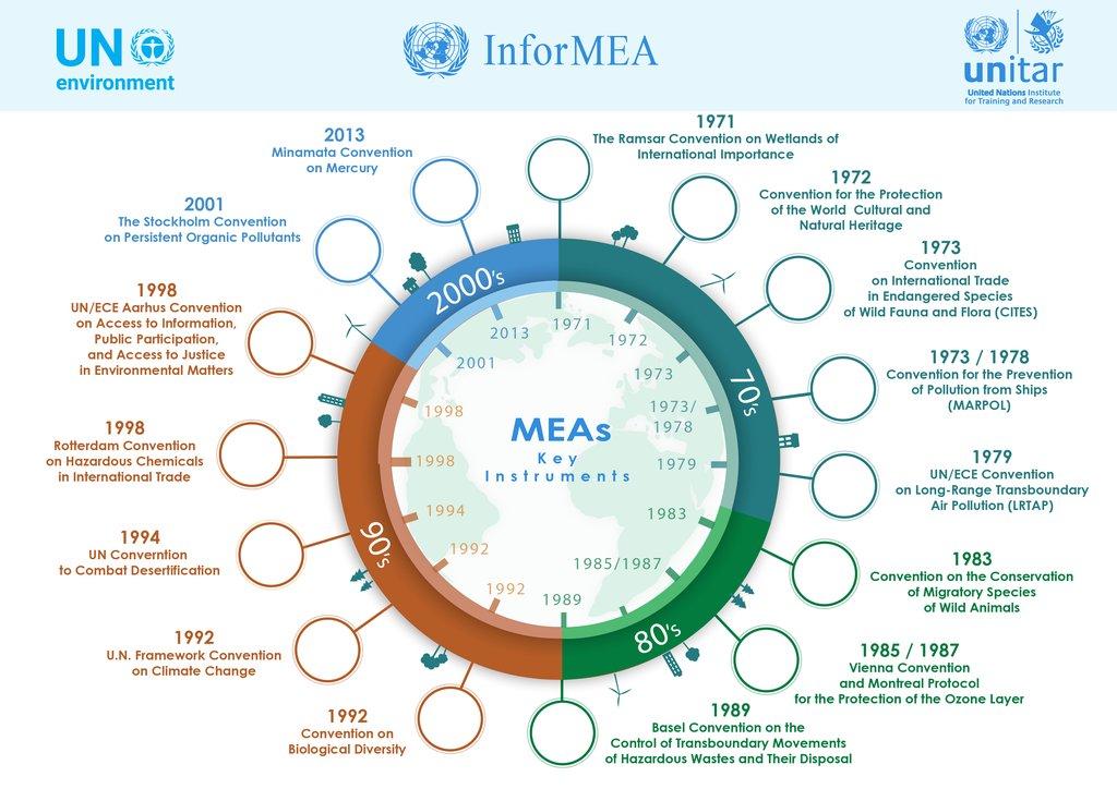Key Multilateral Environmental Agreements Informea
