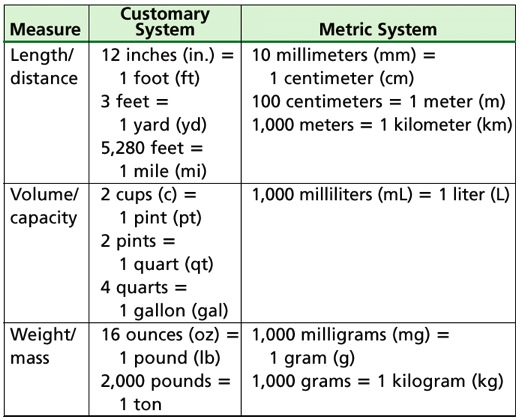 besides Th Grade Measurement Worksheets Converting Gallons Quarts Pints Cups Ans besides True Wait True likewise Image Width   Height   Version likewise Length Mixed Conversions V. on converting customary units worksheet