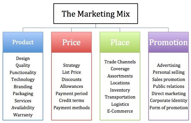 marketing mix price essay