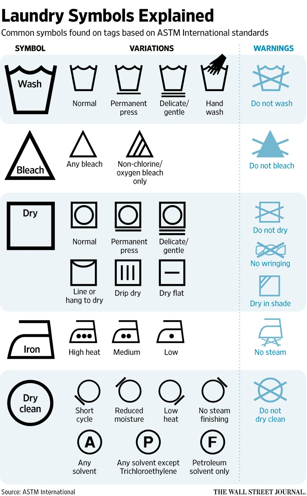 Clothing Labels Does Anyone Understand Laundry Washing Symbols