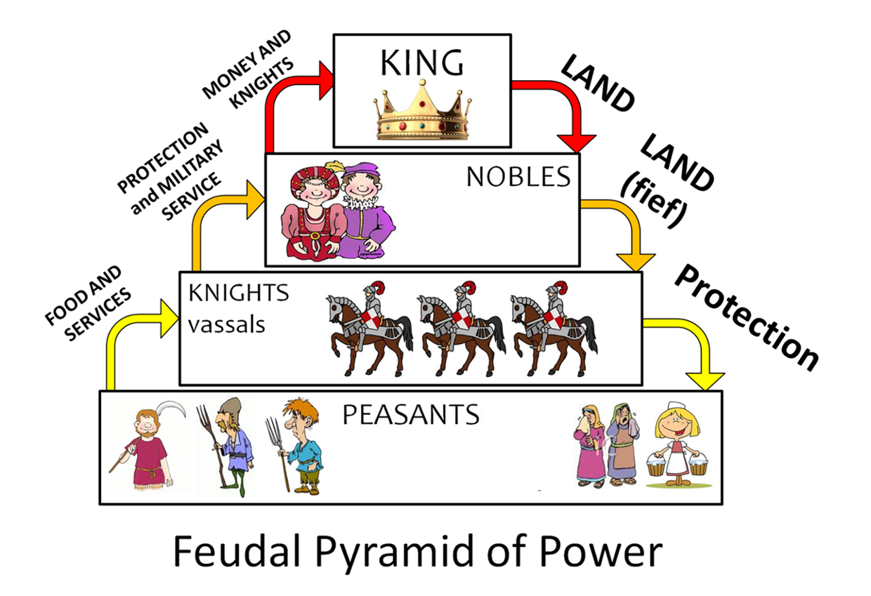 Definition The Dominant Social System In Medieval Europe