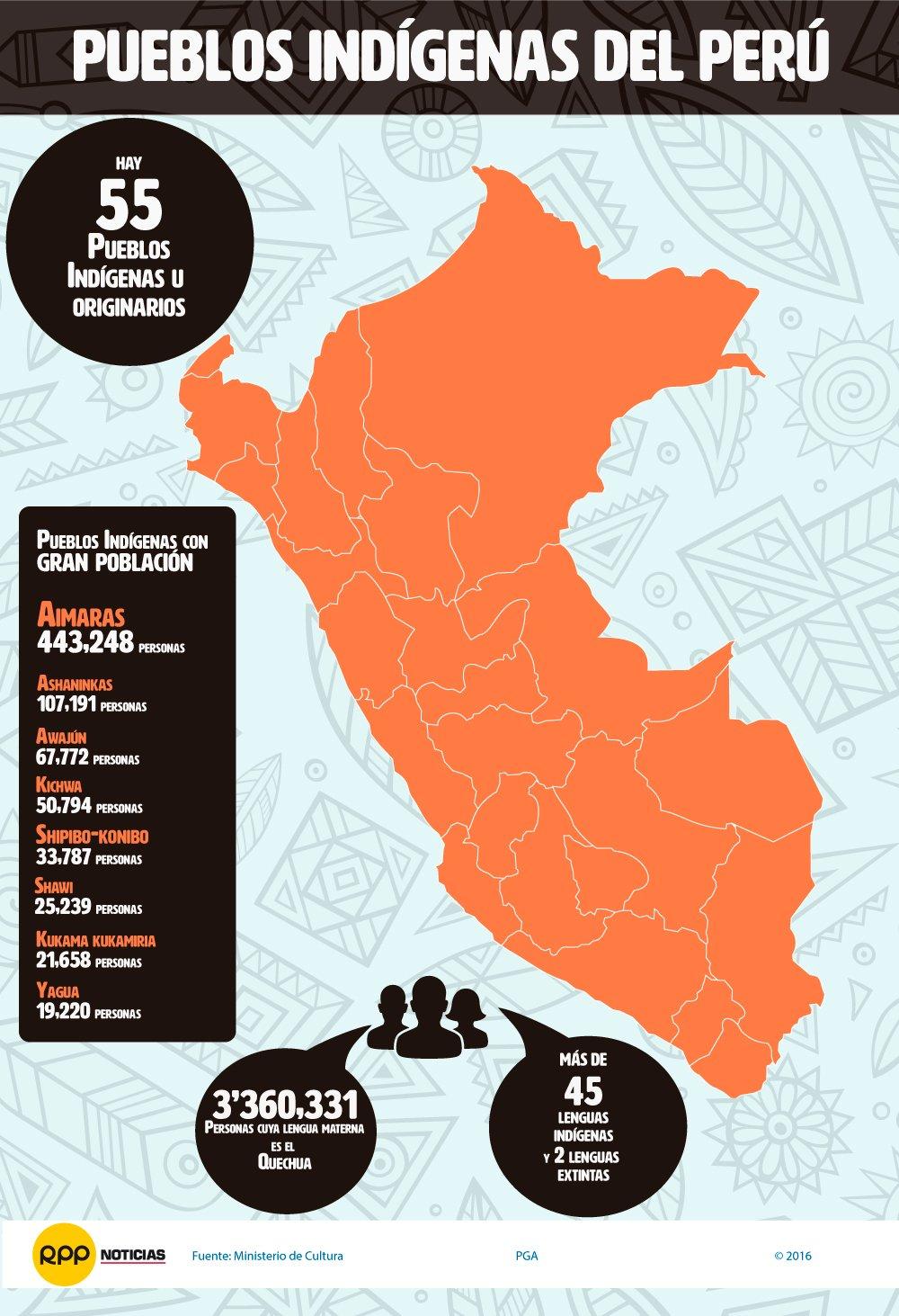 PUEBLOS INDÍGENAS U ORIGINARIOS DEL PERÚ