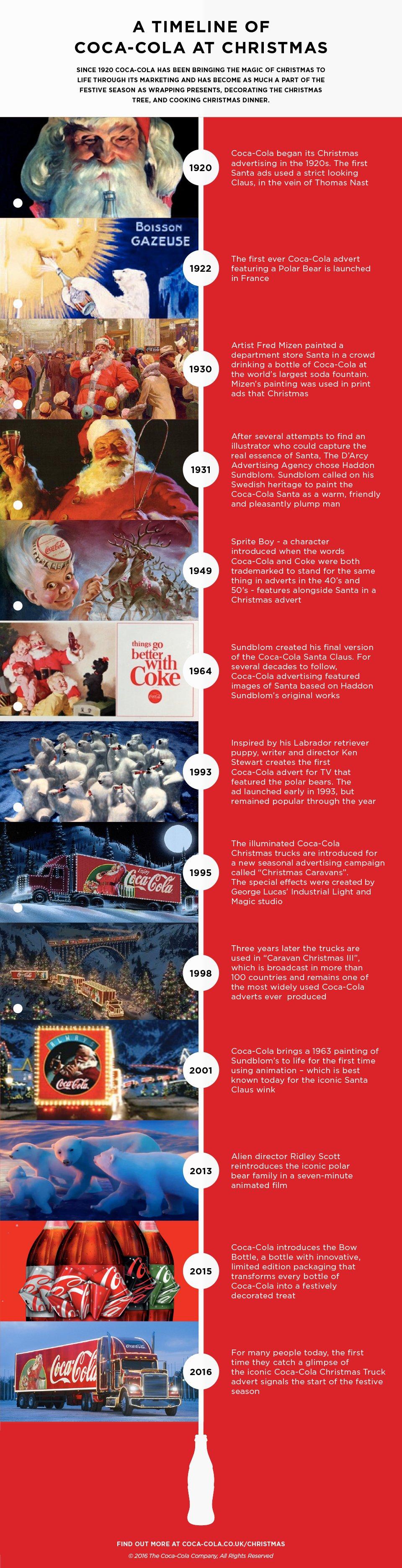 Coke Christmas Ads.Coca Cola Christmas Campaign Timeline Infographic Coca