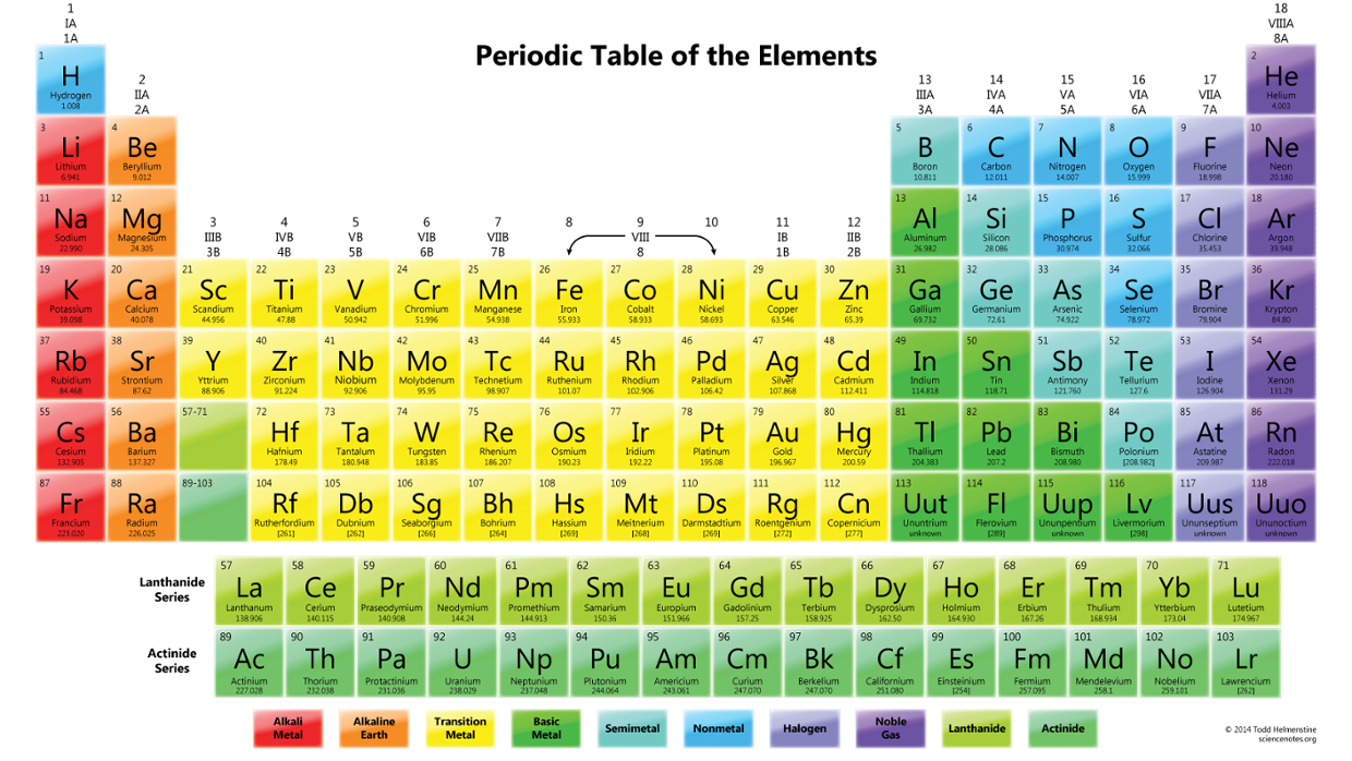 My Periodic Table Of Elements