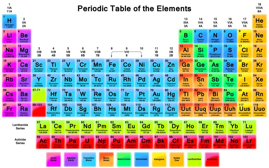 Periodic table test thinglink urtaz Images