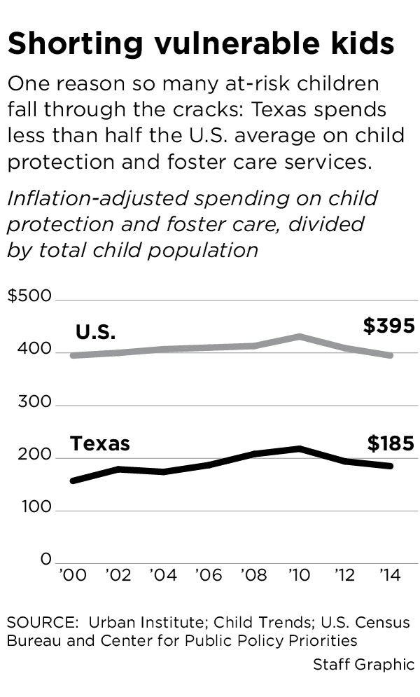 Texas Has Spent Over 7 Million Fighting Foster Care Suit