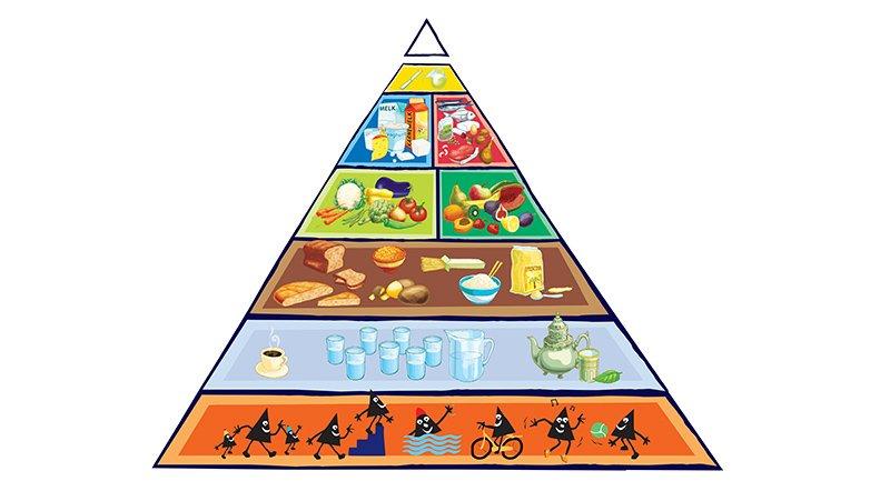 gezond eten de voedingsdriehoek