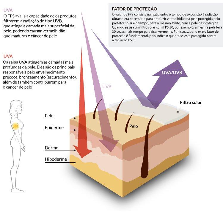 Proteste rebate marcas de protetor solar reprovadas  veja a lista dos  produtos adequados - Economia - Estado de Minas 033e55e360