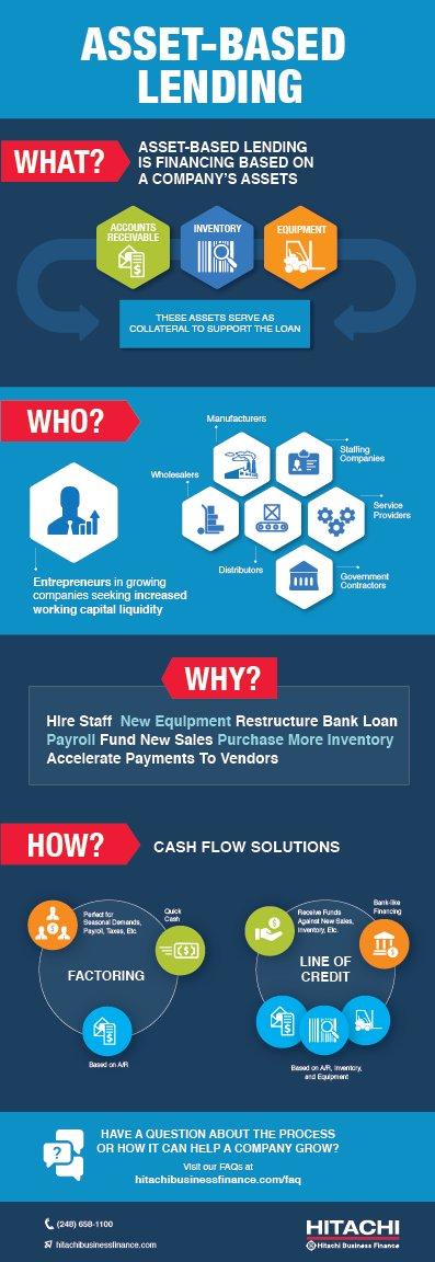 Asset based Lending Lines of Credit Asset based lending l...