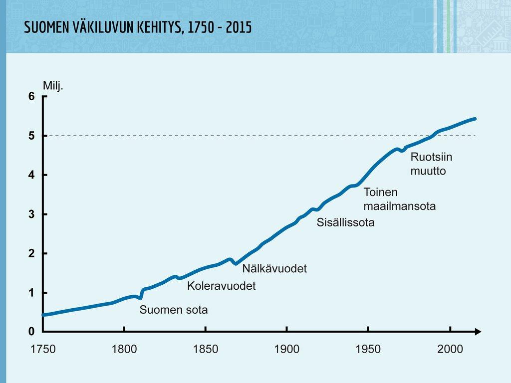 Suomen Väestönkasvu