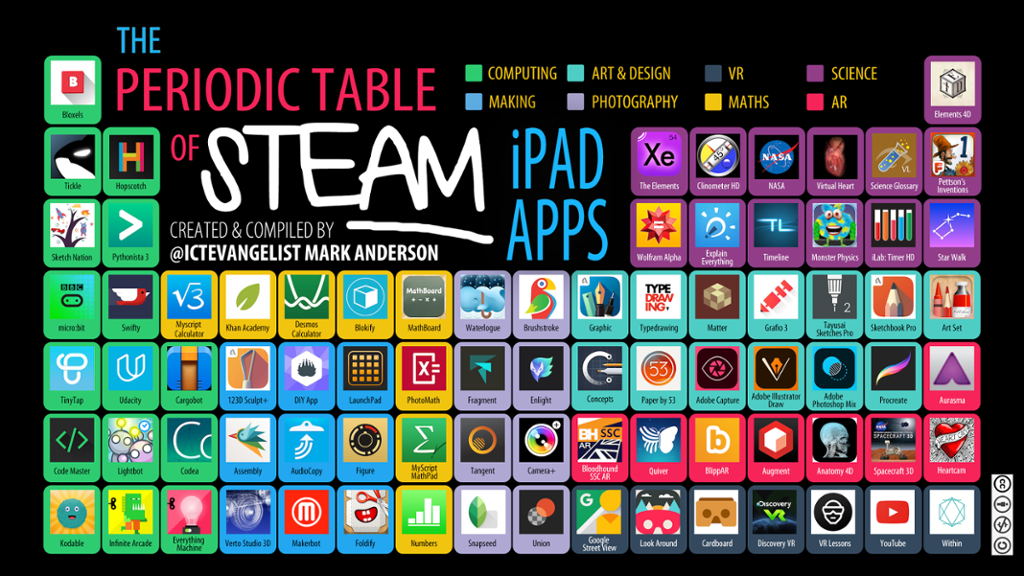 Periodic table of steam apps learning technology team urtaz Images