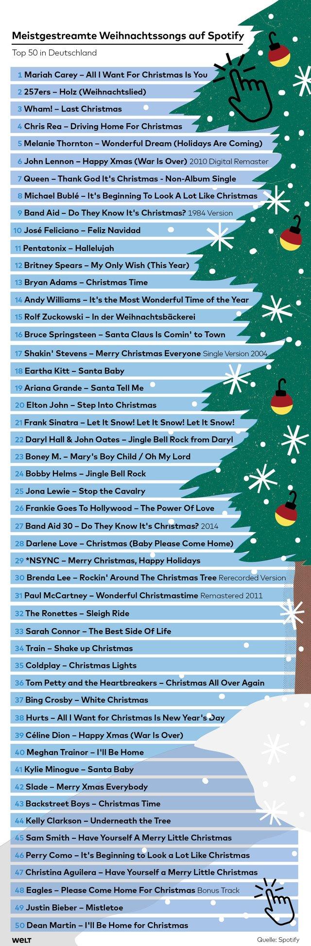 Spotify Top 50 Weihnachtssongs für Deutschland und international - WELT