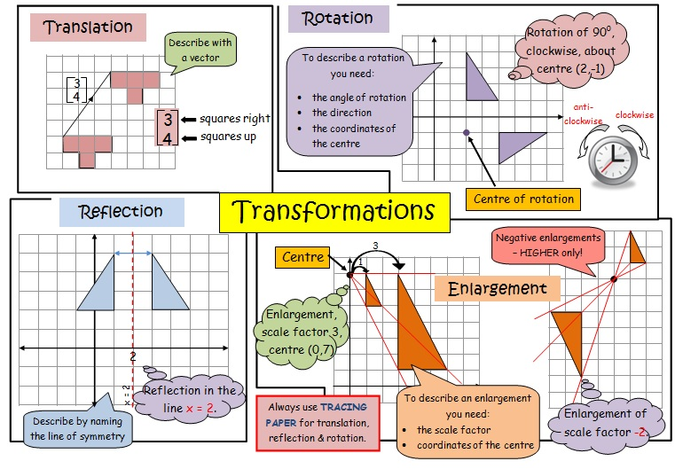 Remix of Transformation Review with Rules ThingLink – Transformation Maths Worksheets