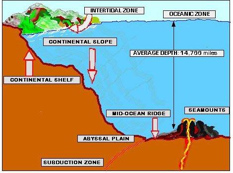 ocean floor features 3d ocean floor diagram of sun