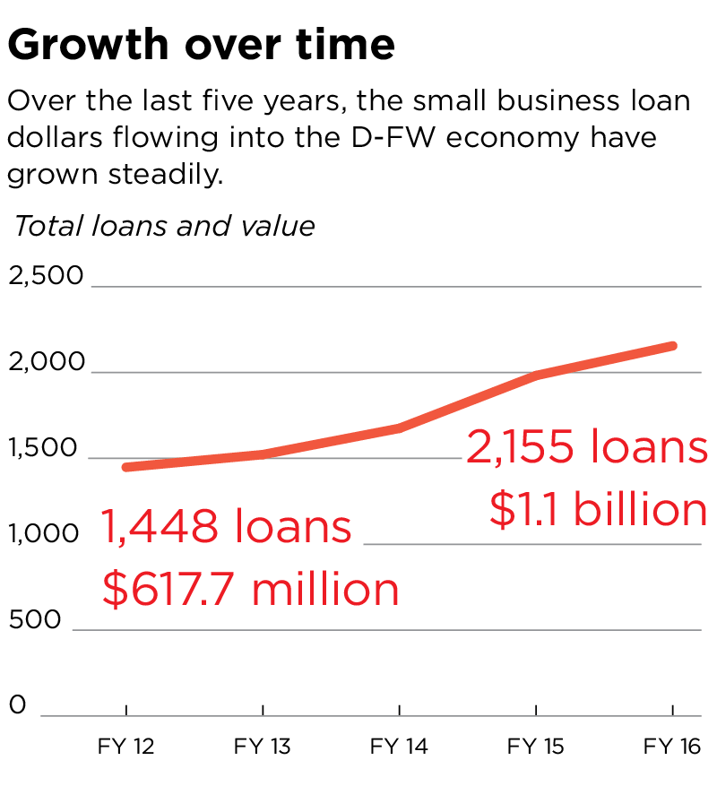 Have A Small Business 3 Places To Get A Loan
