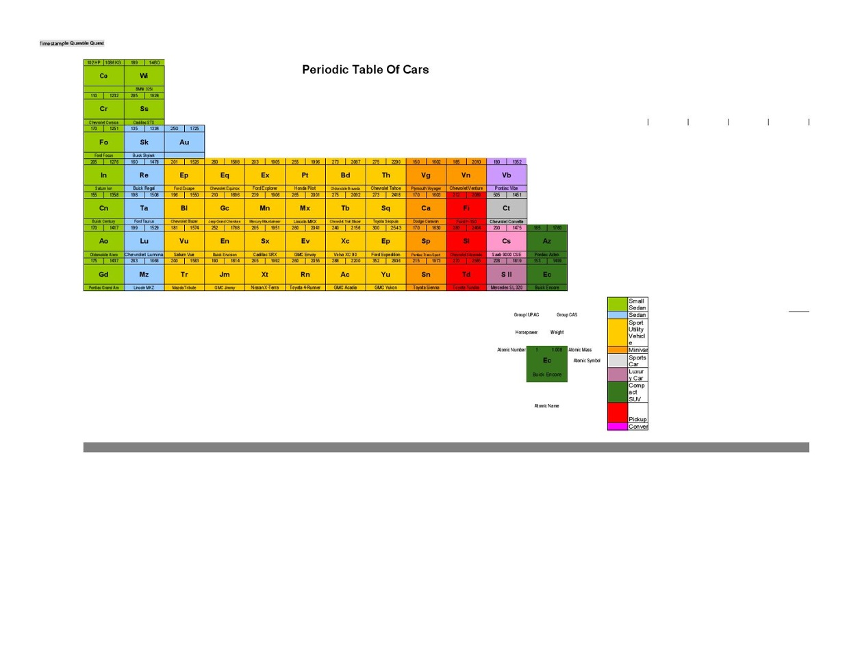 Periodic table of cars ronnie parrillo 8 3 thinglink gamestrikefo Images