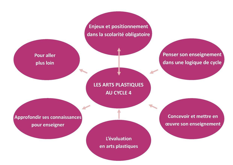 - Quatre fiches pour présenter les enjeux des arts plasti...