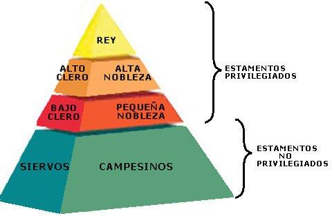 Resultado de imagen de piramide estamentos edad media