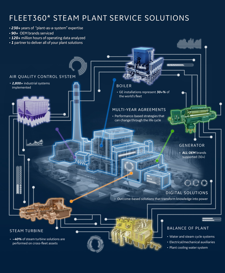 Fleet360 Steam Plant Service Solutions Thinglink