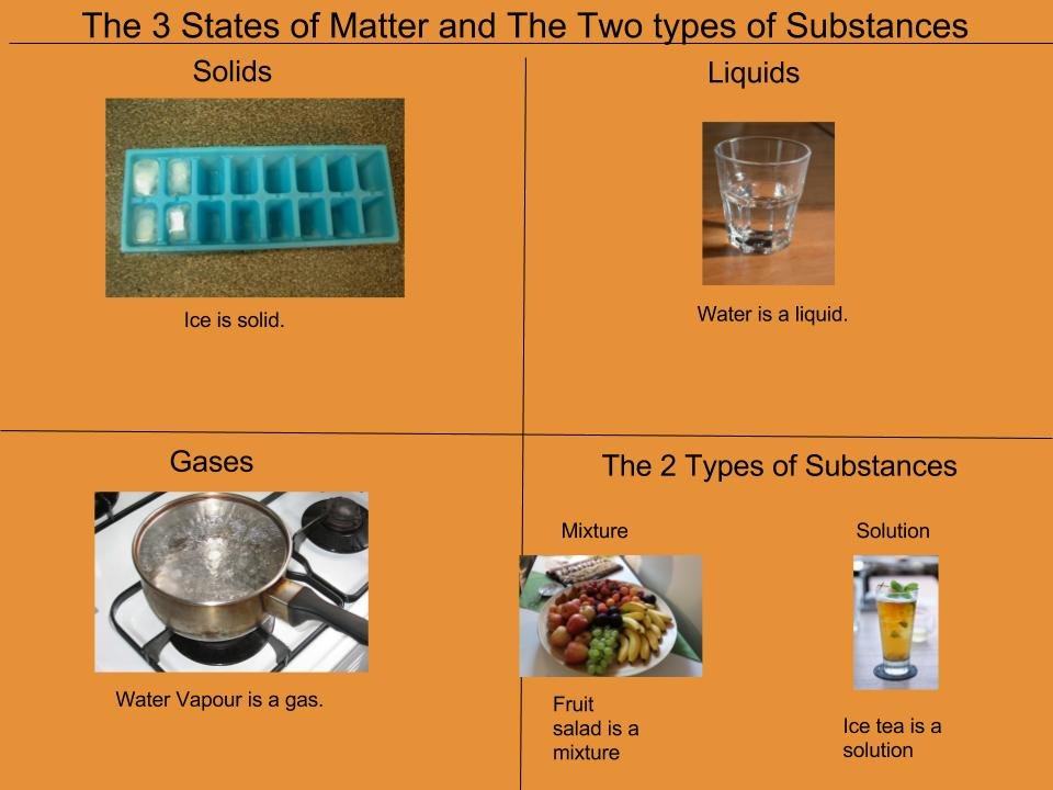 The 3 States Of Matter And The Two Types Of Substances-8984