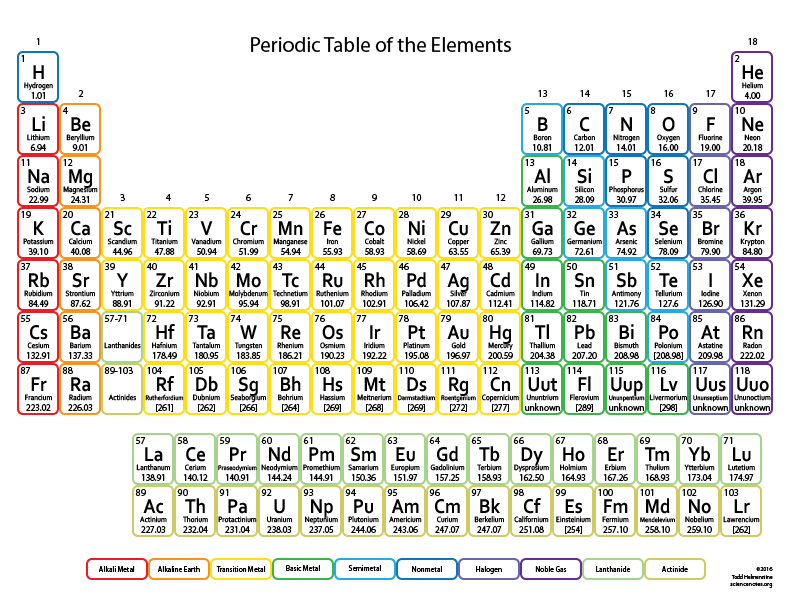 periodic table of elements project thinglink - Periodic Table Halogen Symbol