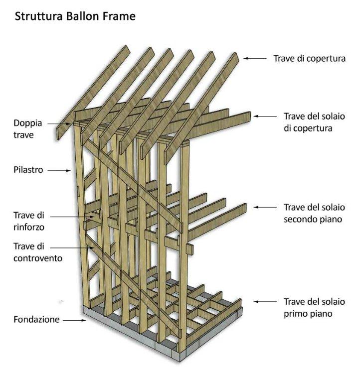 Balloon Framing - Proga   Info