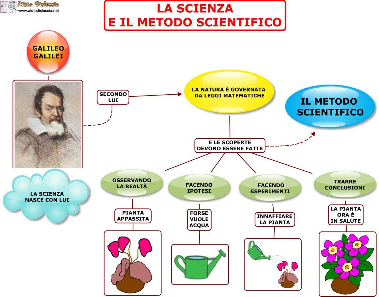 Risultati immagini per galileo e metodo scientifico