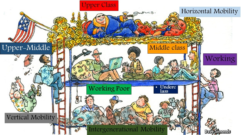describe the barriers to social mobility in american society Historians no longer describe societies as  social mobility and the middle ages social  of social mobility in medieval society.
