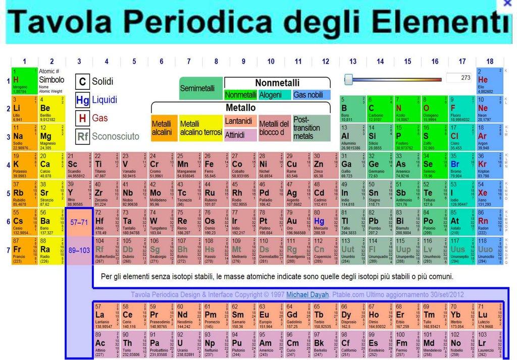 Tavola periodica degli elementi - Poster tavola periodica degli elementi ...