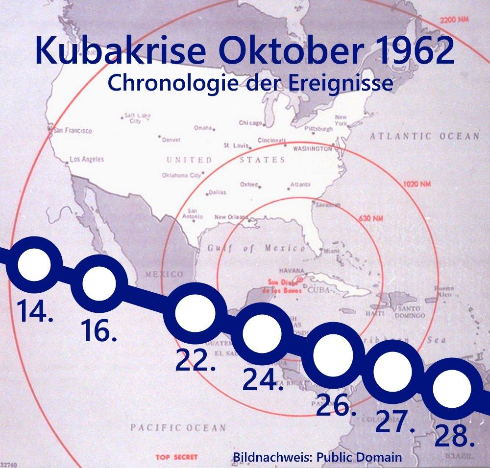 Atomare Bedrohung | Kubakrise 1962 – segu | Lernplattform für ...