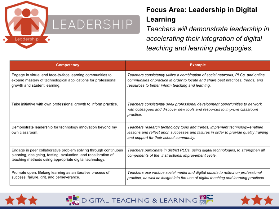 NC Digital Competencies for Teachers / Leadership - Full Tables