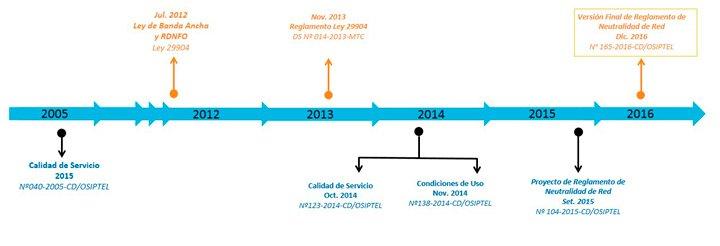 """Resolución Nº040-2005-CD/OSIPTEL: """"Artículo 7: """"Los opera..."""
