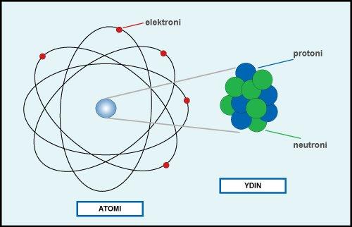 Atomit