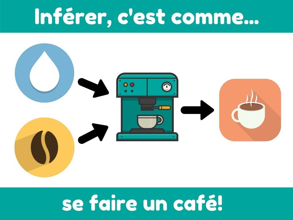 Inférer, c'est comme se faire un café!