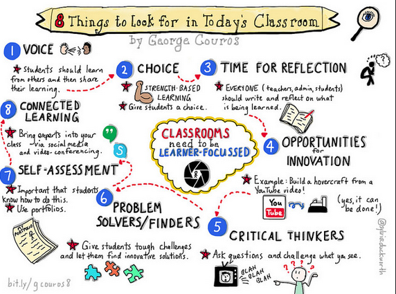 Collaborative Classroom Rules ~ G couros things to look for in today s classroom