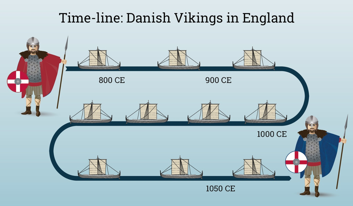 Interactive time-line: Danish Vikings in England
